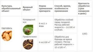 Защита от колорадского жука препарат престиж