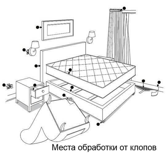 Инструкция по использованию средства юракс против насекомых