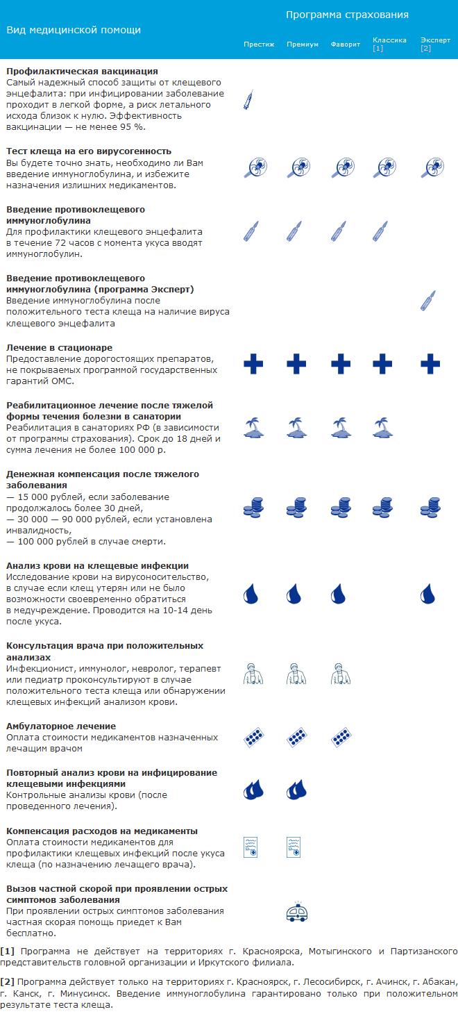 Куда сдать клеща на анализ в красноярске и красноярском крае?